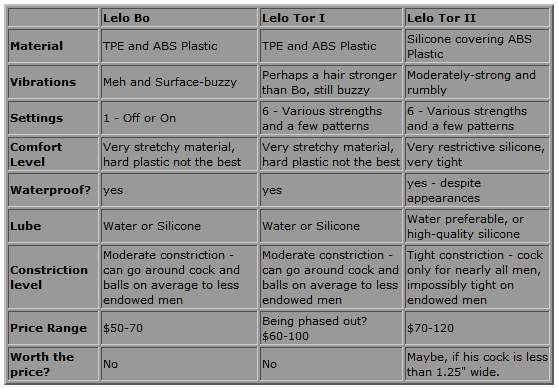 Lelo Cock Ring Comparison Chart - Bo VS Tor VS Tor2